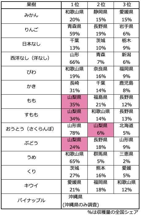 ぶどう の 収穫 量 ランキング 都道府県ランキング |果物統計 グラフ